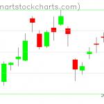 GLD charts on February 11, 2020