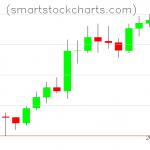 Litecoin charts on February 08, 2020