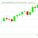 Litecoin charts on February 15, 2020