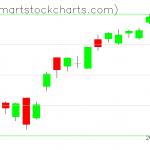 QQQ charts on February 20, 2020