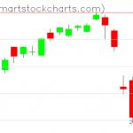 QQQ charts on February 26, 2020