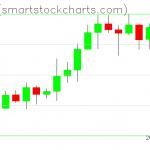 Ripple charts on February 12, 2020