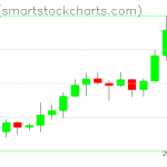 Ripple charts on February 14, 2020