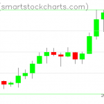 Ripple charts on February 15, 2020