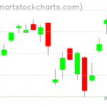 SPY charts on February 06, 2020