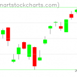 SPY charts on February 13, 2020