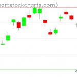 TLT charts on February 13, 2020