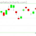 TLT charts on February 18, 2020