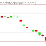 USO charts on February 04, 2020