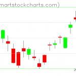 USO charts on February 21, 2020