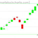 UUP charts on February 11, 2020