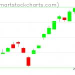 UUP charts on February 14, 2020
