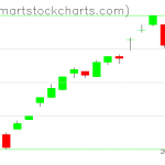 UUP charts on February 24, 2020