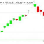 UUP charts on February 26, 2020