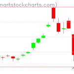 GLD charts on March 02, 2020