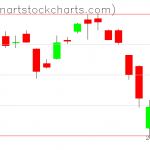 GLD charts on March 17, 2020