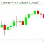 Monero charts on March 30, 2020