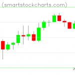 Monero charts on March 31, 2020