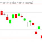 QQQ charts on March 17, 2020