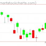 QQQ charts on March 27, 2020