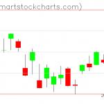 QQQ charts on March 30, 2020