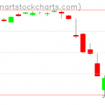 SPY charts on March 02, 2020