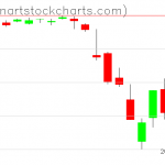 SPY charts on March 04, 2020