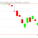 SPY charts on March 09, 2020