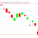 SPY charts on March 13, 2020