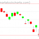 SPY charts on March 17, 2020