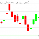 TLT charts on March 25, 2020
