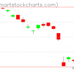 USO charts on March 12, 2020