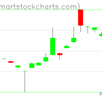 UUP charts on March 25, 2020