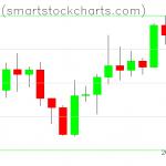 Bitcoin charts on April 08, 2020