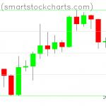 Bitcoin charts on April 12, 2020