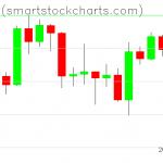 Bitcoin charts on April 20, 2020