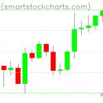 Bitcoin charts on April 28, 2020