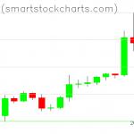 Bitcoin charts on May 01, 2020