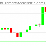 Ethereum charts on April 08, 2020