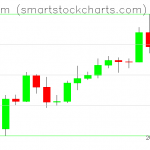 Ethereum charts on May 01, 2020