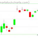 GLD charts on April 06, 2020