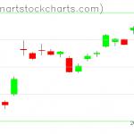 GLD charts on April 13, 2020