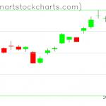 GLD charts on April 16, 2020