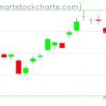 GLD charts on April 20, 2020