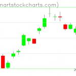 GLD charts on April 22, 2020