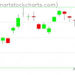 GLD charts on April 29, 2020