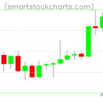 Litecoin charts on April 09, 2020