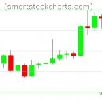 Litecoin charts on April 10, 2020