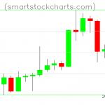 Litecoin charts on April 12, 2020