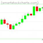 Monero charts on April 10, 2020